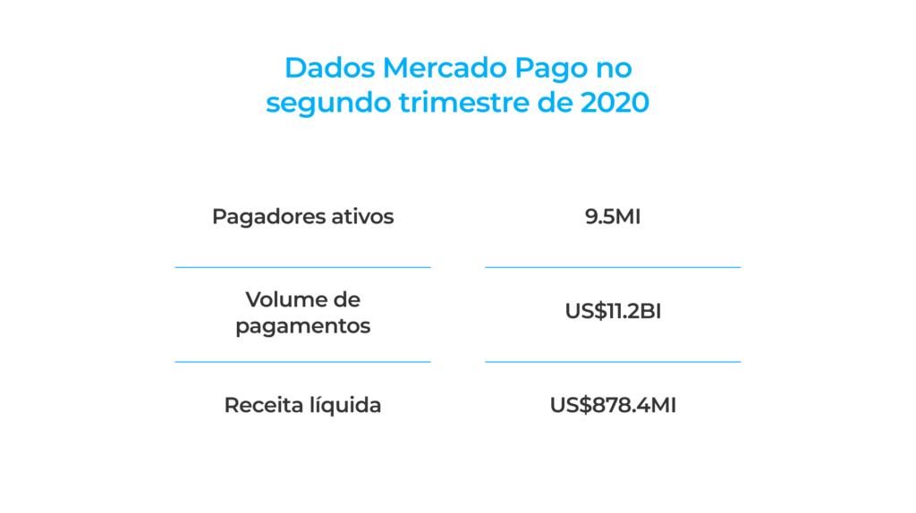 mercado-pago-banco-digital-lucro
