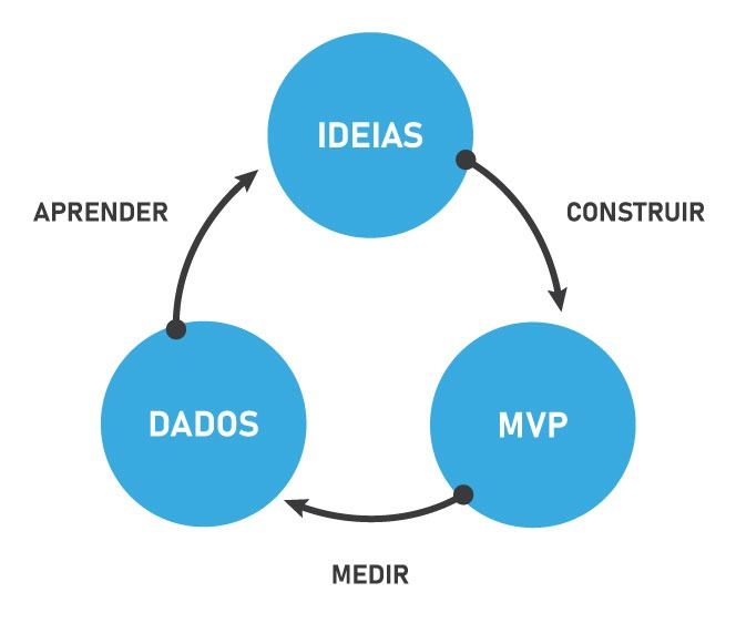Ciclo do uso do MVP: construir, medir e aprender.